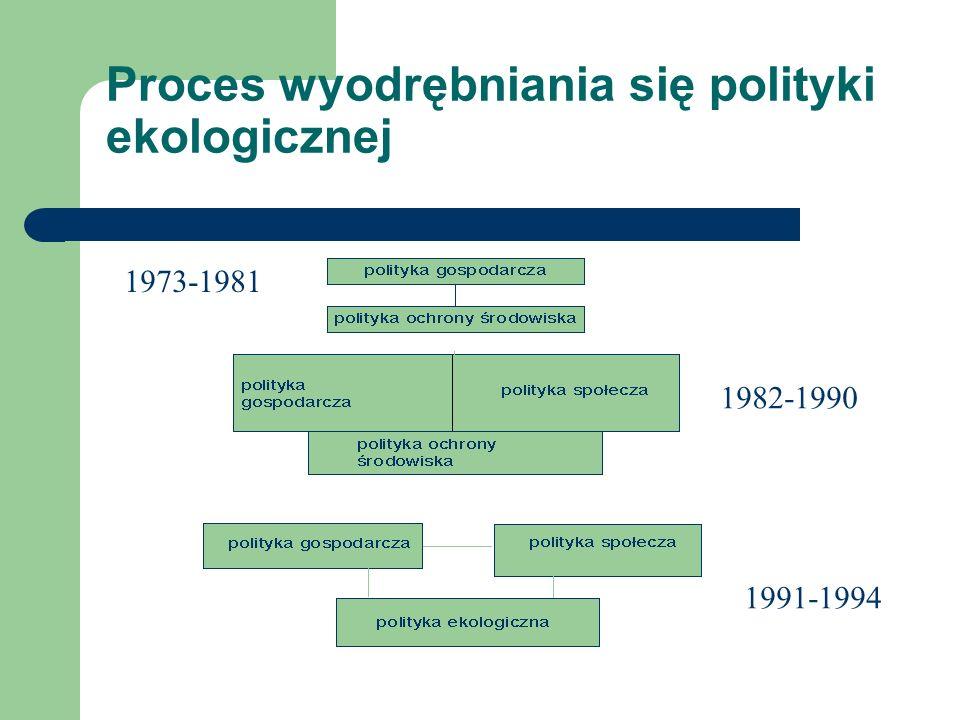 Proces wyodrębniania się polityki ekologicznej