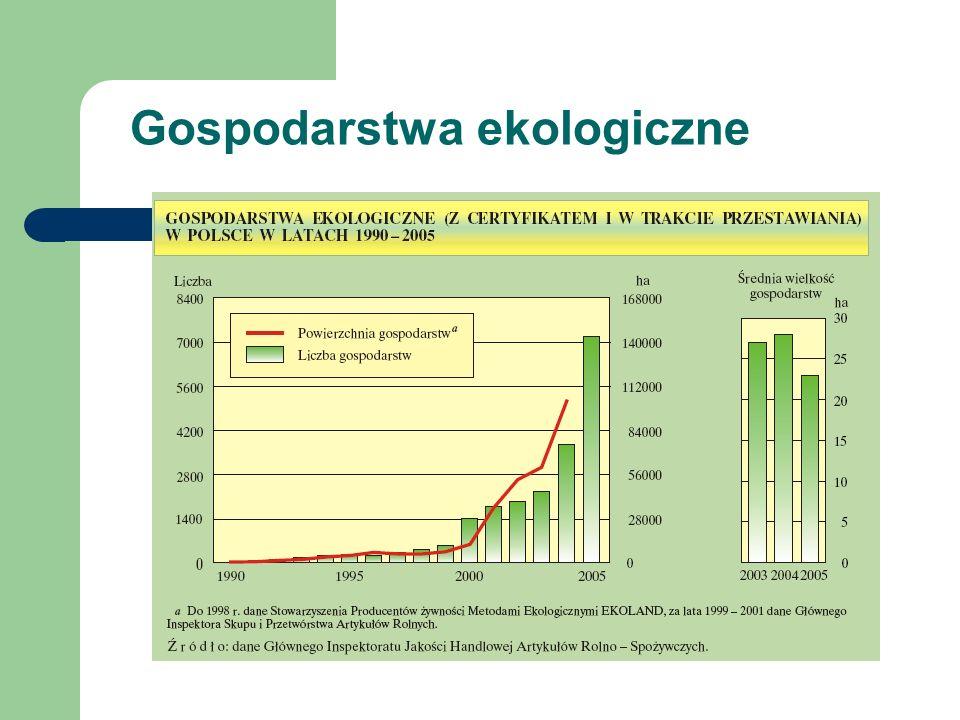 Gospodarstwa ekologiczne