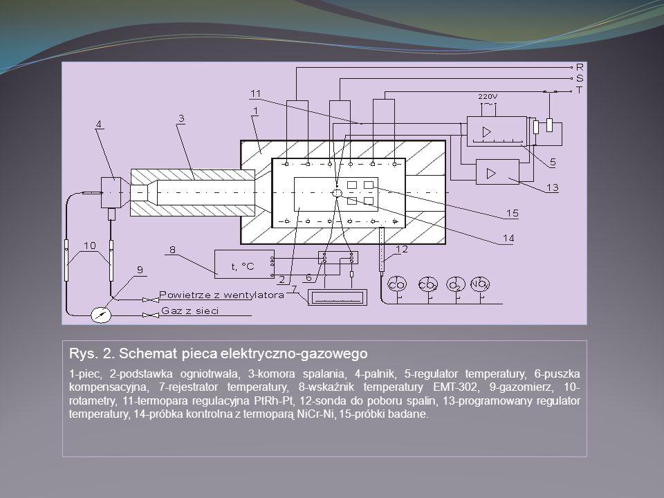 Rys. 2. Schemat pieca elektryczno-gazowego
