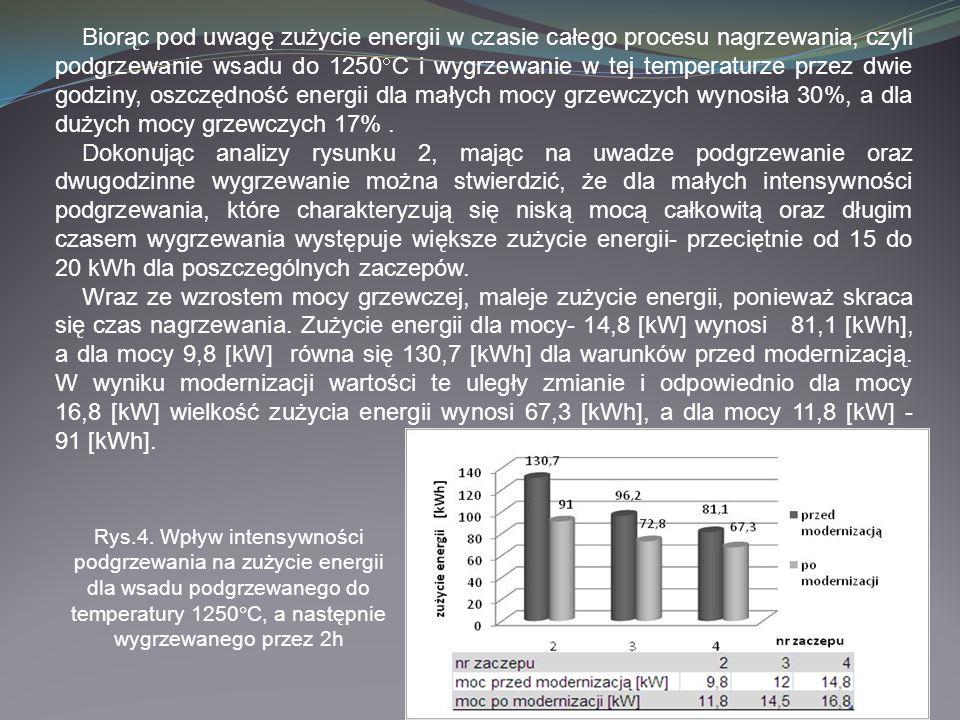 Biorąc pod uwagę zużycie energii w czasie całego procesu nagrzewania, czyli podgrzewanie wsadu do 1250C i wygrzewanie w tej temperaturze przez dwie godziny, oszczędność energii dla małych mocy grzewczych wynosiła 30%, a dla dużych mocy grzewczych 17% .
