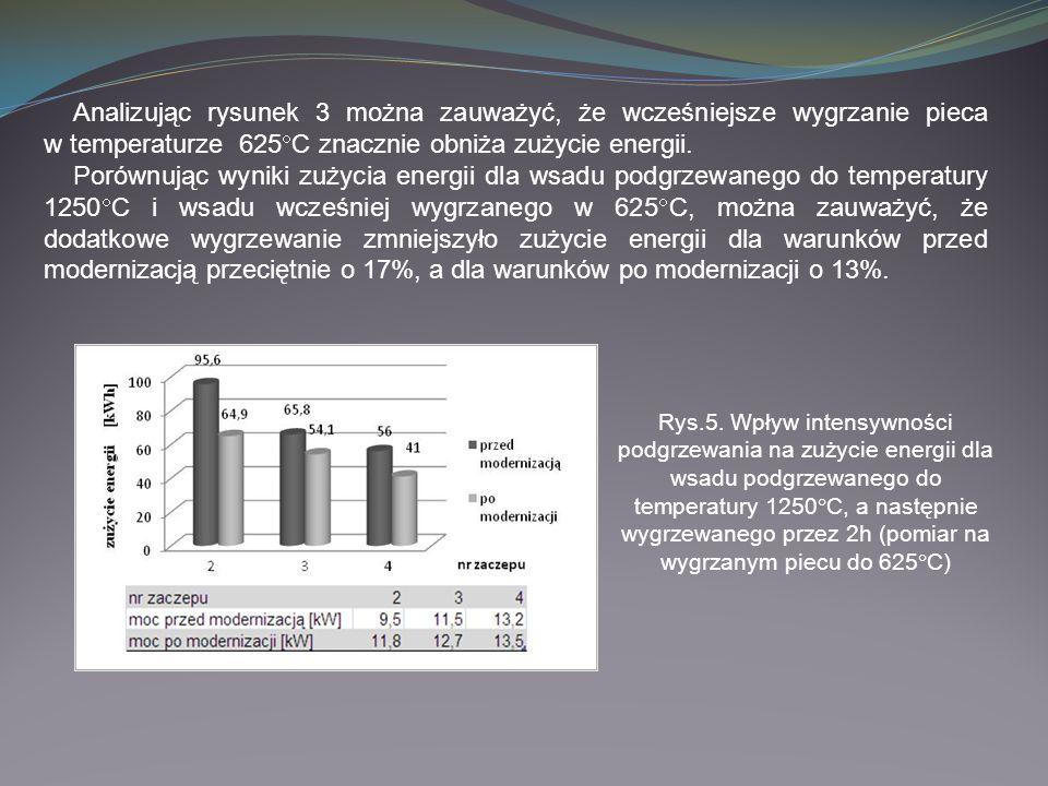 Analizując rysunek 3 można zauważyć, że wcześniejsze wygrzanie pieca w temperaturze 625C znacznie obniża zużycie energii.