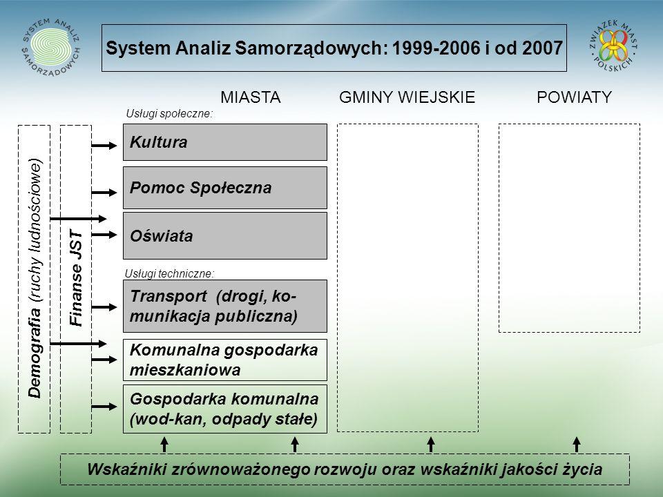 System Analiz Samorządowych: 1999-2006 i od 2007