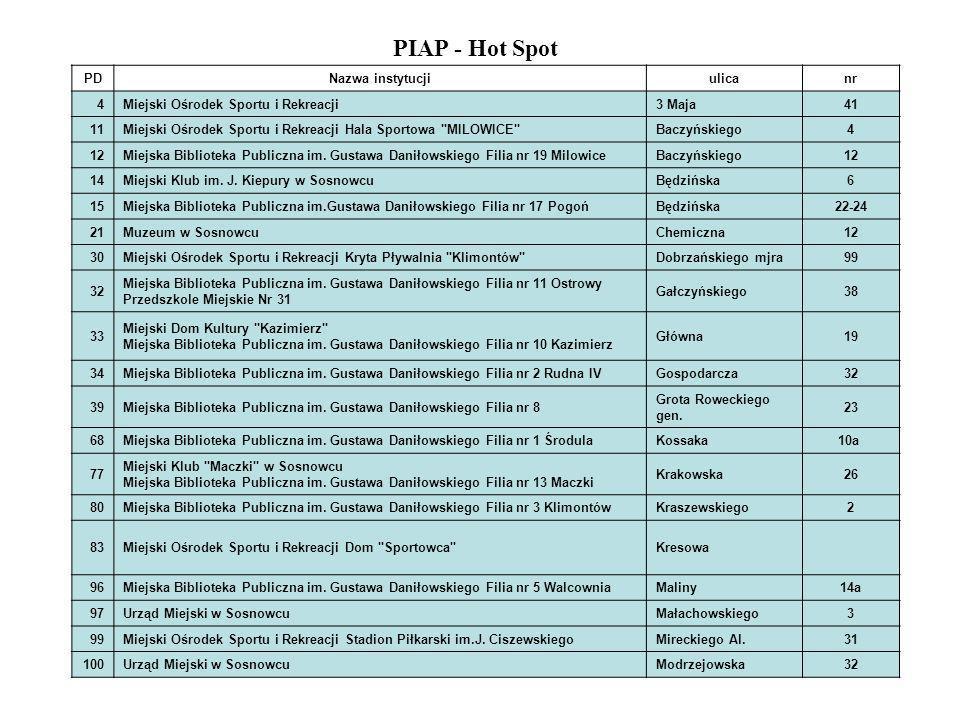 PIAP - Hot Spot PD Nazwa instytucji ulica nr 4