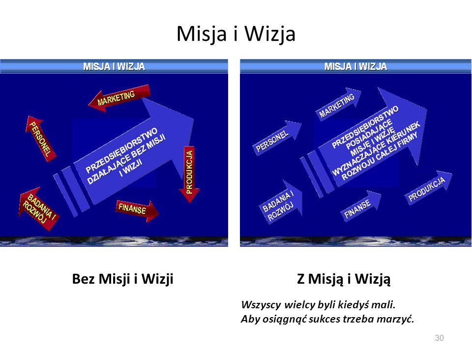 Misja i Wizja Bez Misji i Wizji Z Misją i Wizją