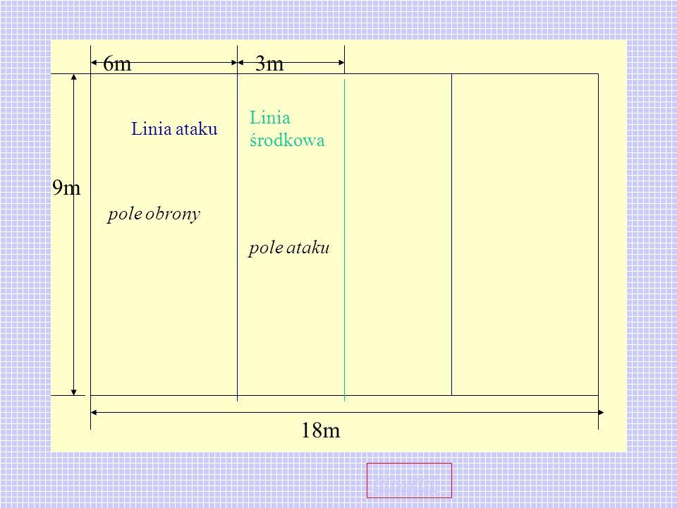 6m 3m Linia środkowa Linia ataku 9m pole obrony pole ataku 18m powrót