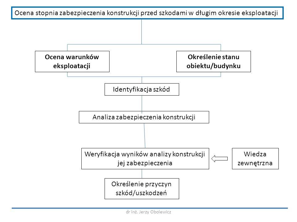 Ocena warunków eksploatacji Określenie stanu obiektu/budynku