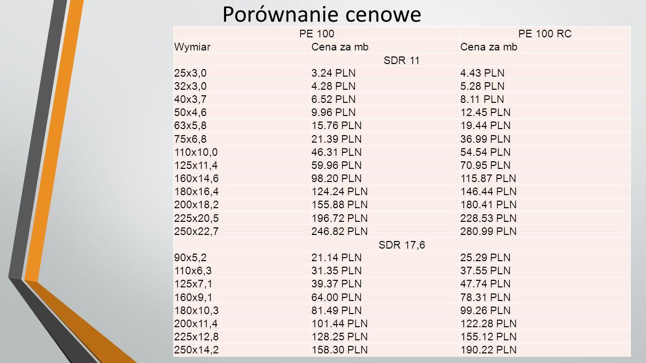Porównanie cenowe PE 100 PE 100 RC Wymiar Cena za mb SDR 11 25x3,0