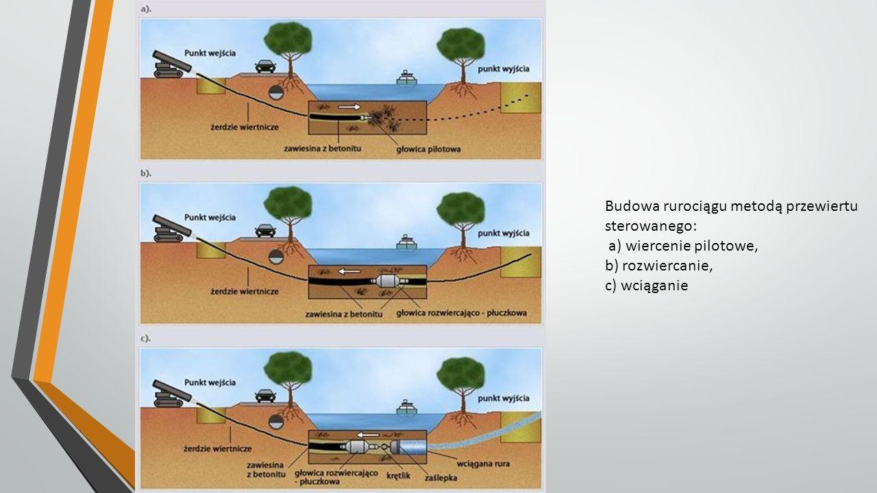 Budowa rurociągu metodą przewiertu sterowanego: