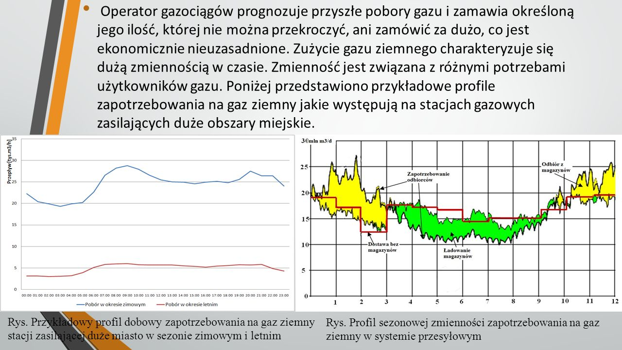 Operator gazociągów prognozuje przyszłe pobory gazu i zamawia określoną jego ilość, której nie można przekroczyć, ani zamówić za dużo, co jest ekonomicznie nieuzasadnione. Zużycie gazu ziemnego charakteryzuje się dużą zmiennością w czasie. Zmienność jest związana z różnymi potrzebami użytkowników gazu. Poniżej przedstawiono przykładowe profile zapotrzebowania na gaz ziemny jakie występują na stacjach gazowych zasilających duże obszary miejskie.