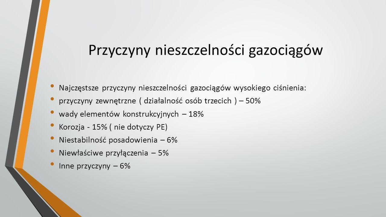 Przyczyny nieszczelności gazociągów