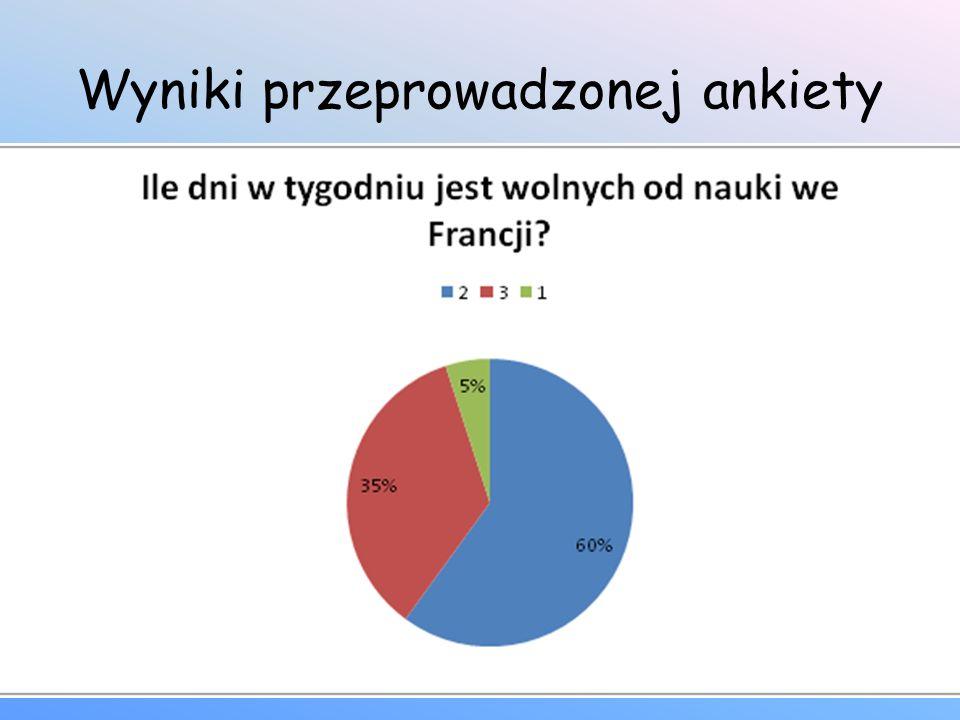 Wyniki przeprowadzonej ankiety