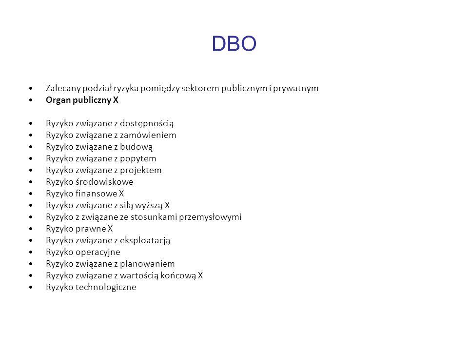 DBO Zalecany podział ryzyka pomiędzy sektorem publicznym i prywatnym