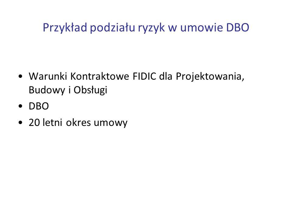 Przykład podziału ryzyk w umowie DBO