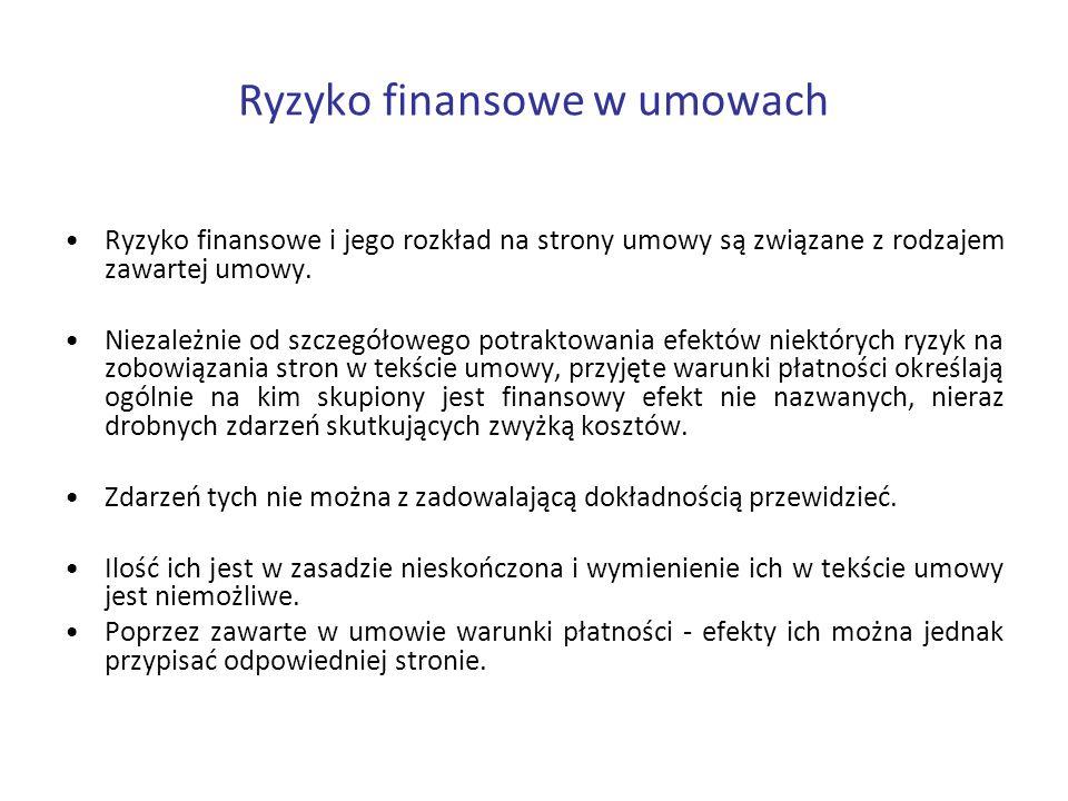 Ryzyko finansowe w umowach