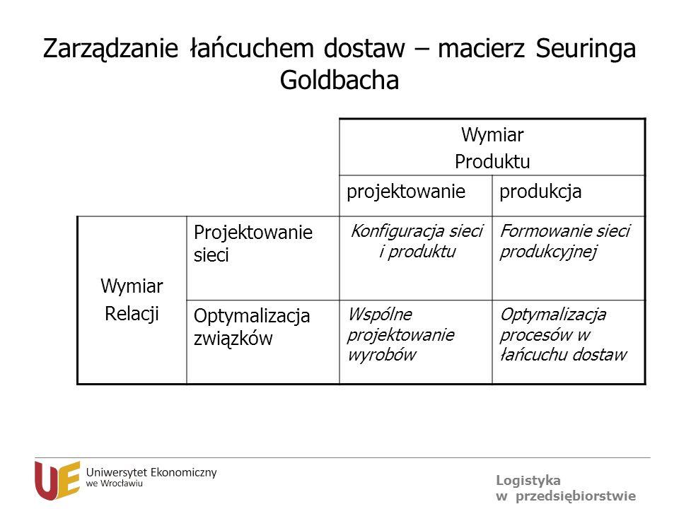 Zarządzanie łańcuchem dostaw – macierz Seuringa Goldbacha