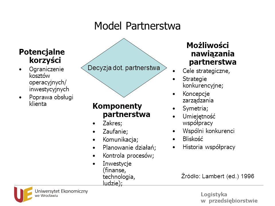 Możliwości nawiązania partnerstwa