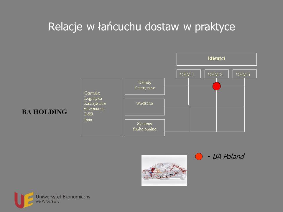 Relacje w łańcuchu dostaw w praktyce
