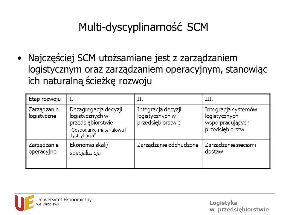 Multi-dyscyplinarność SCM