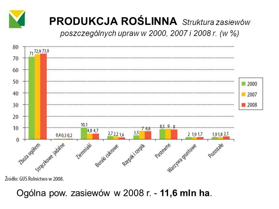 PRODUKCJA ROŚLINNA Struktura zasiewów poszczególnych upraw w 2000, 2007 i 2008 r. (w %)