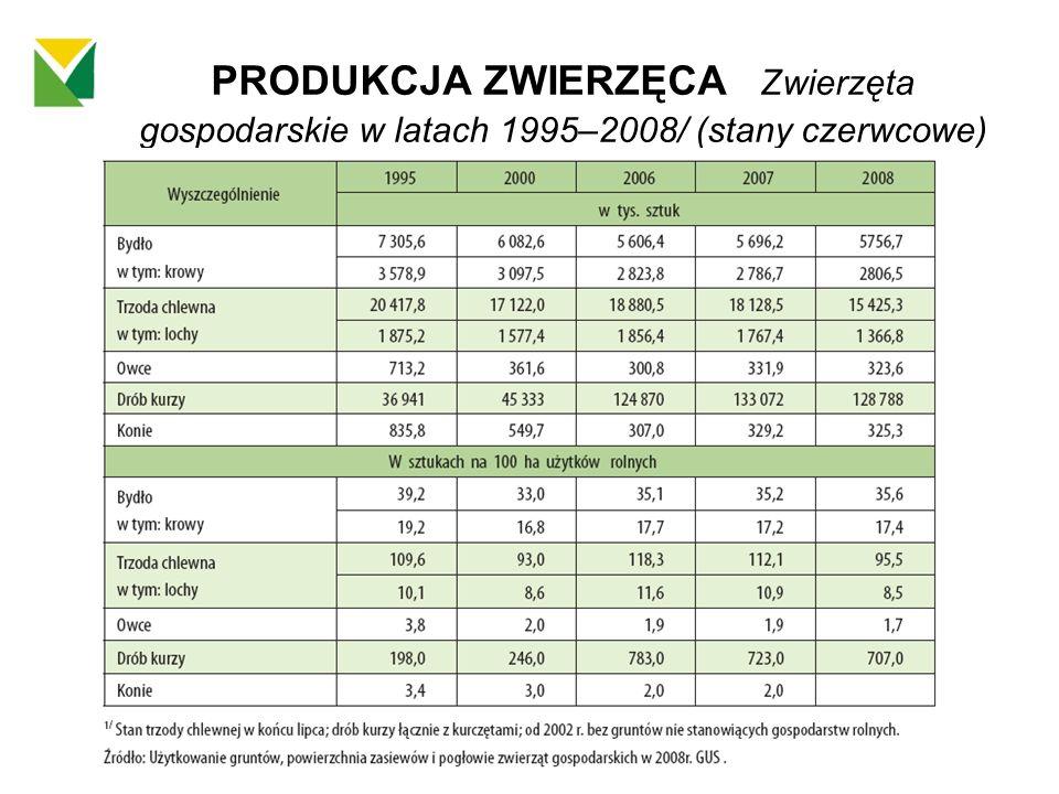 PRODUKCJA ZWIERZĘCA Zwierzęta gospodarskie w latach 1995–2008/ (stany czerwcowe)
