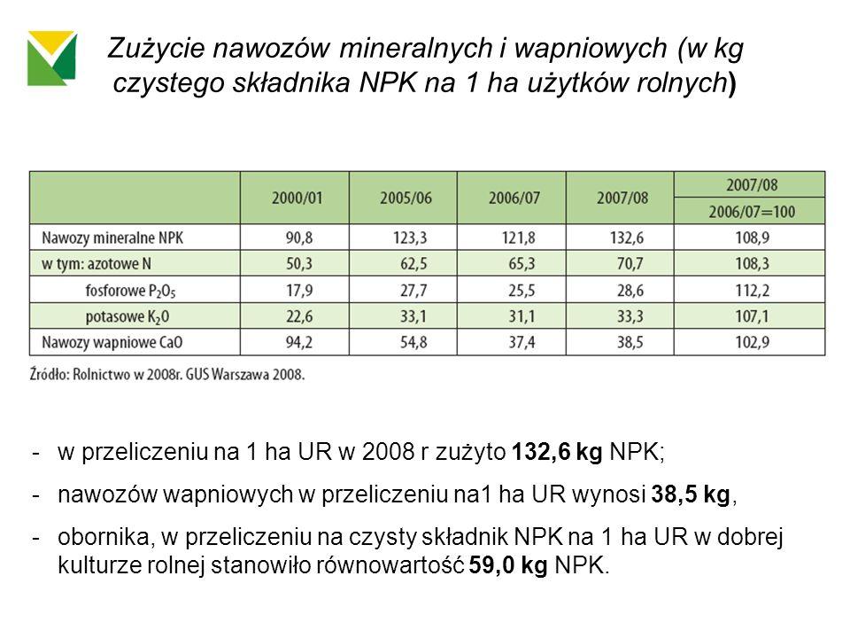 Zużycie nawozów mineralnych i wapniowych (w kg czystego składnika NPK na 1 ha użytków rolnych)