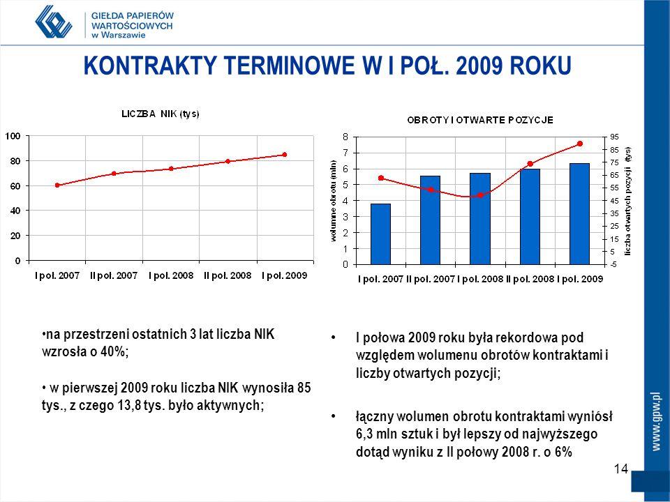 KONTRAKTY TERMINOWE W I POŁ. 2009 ROKU