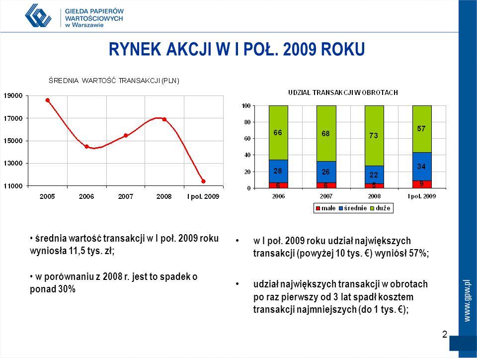 RYNEK AKCJI W I POŁ. 2009 ROKUśrednia wartość transakcji w I poł. 2009 roku wyniosła 11,5 tys. zł; w porównaniu z 2008 r. jest to spadek o ponad 30%