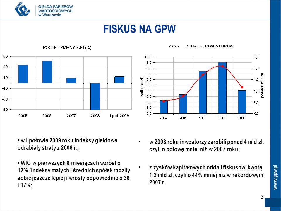 FISKUS NA GPW w I połowie 2009 roku indeksy giełdowe odrabiały straty z 2008 r.;