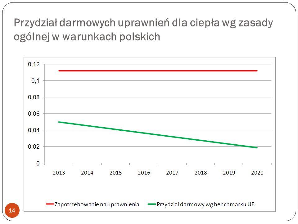 Przydział darmowych uprawnień dla ciepła wg zasady ogólnej w warunkach polskich