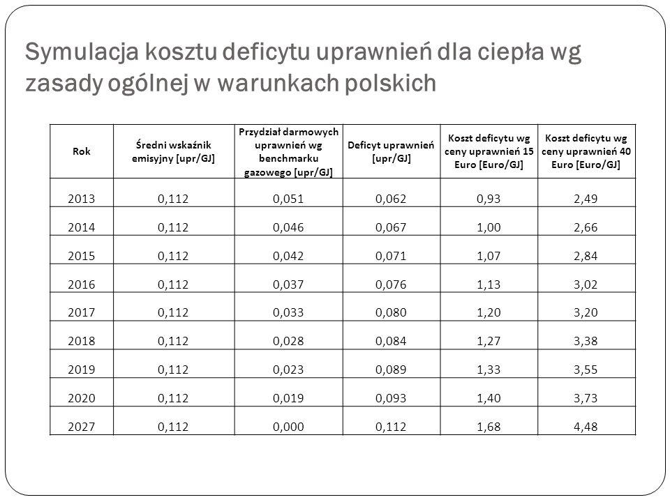 Symulacja kosztu deficytu uprawnień dla ciepła wg zasady ogólnej w warunkach polskich