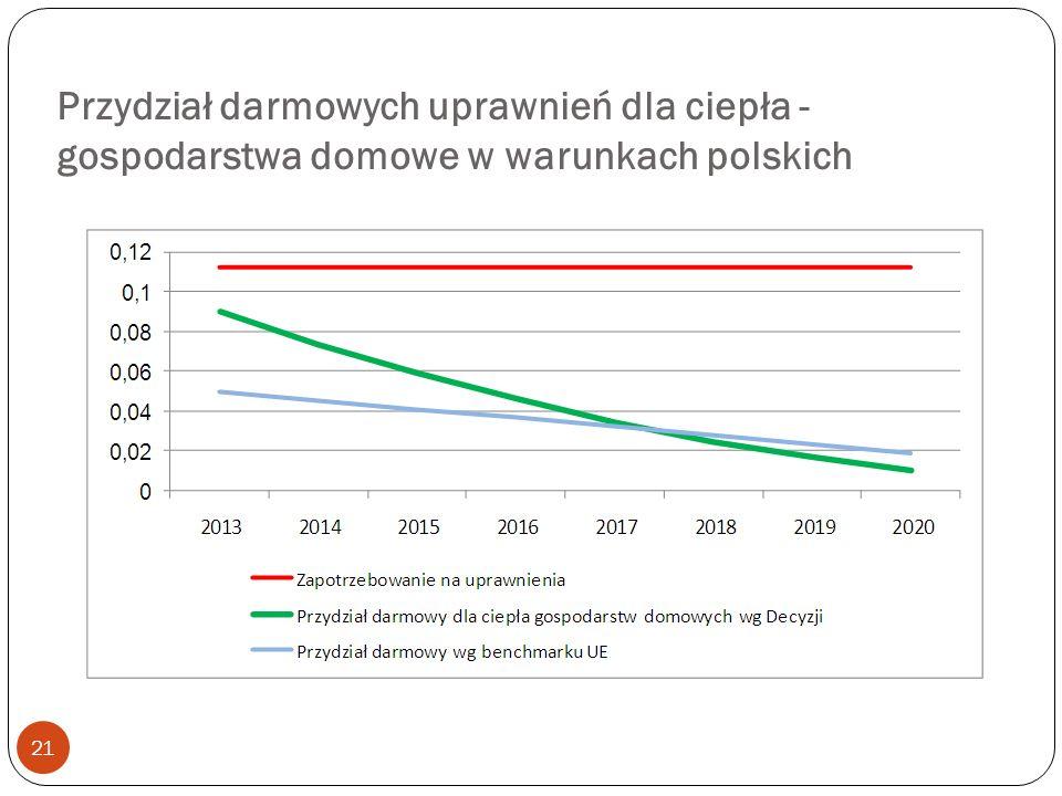 Przydział darmowych uprawnień dla ciepła - gospodarstwa domowe w warunkach polskich