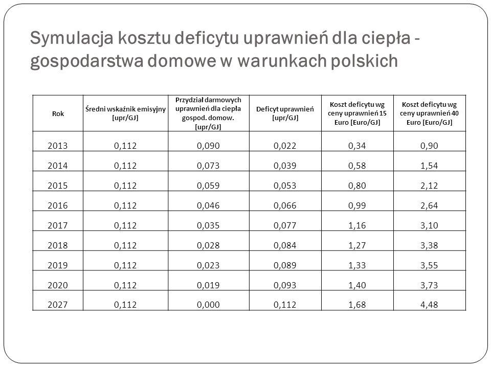 Symulacja kosztu deficytu uprawnień dla ciepła - gospodarstwa domowe w warunkach polskich