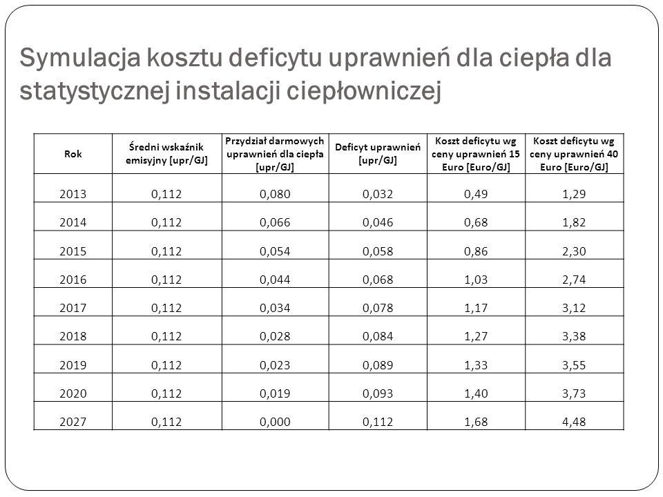 Symulacja kosztu deficytu uprawnień dla ciepła dla statystycznej instalacji ciepłowniczej