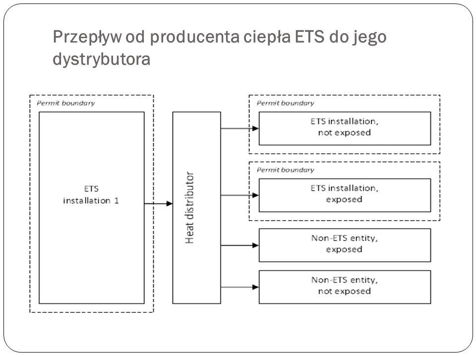 Przepływ od producenta ciepła ETS do jego dystrybutora
