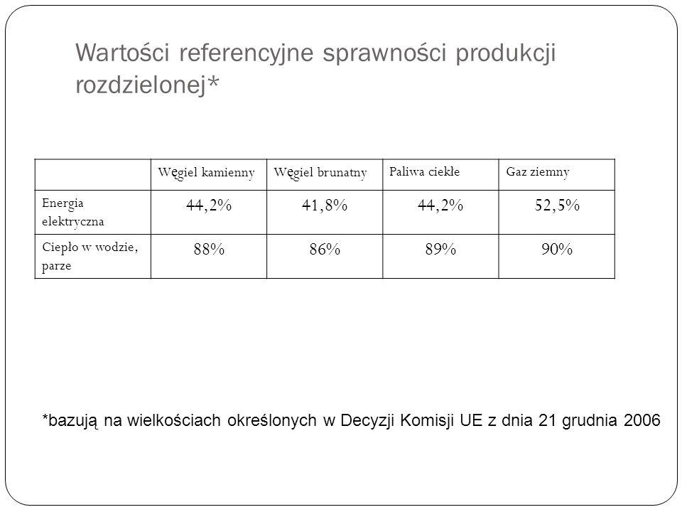 Wartości referencyjne sprawności produkcji rozdzielonej*
