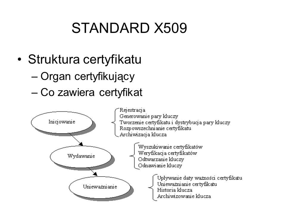 STANDARD X509 Struktura certyfikatu Organ certyfikujący