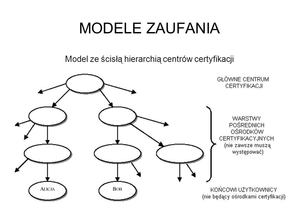 Model ze ścisłą hierarchią centrów certyfikacji