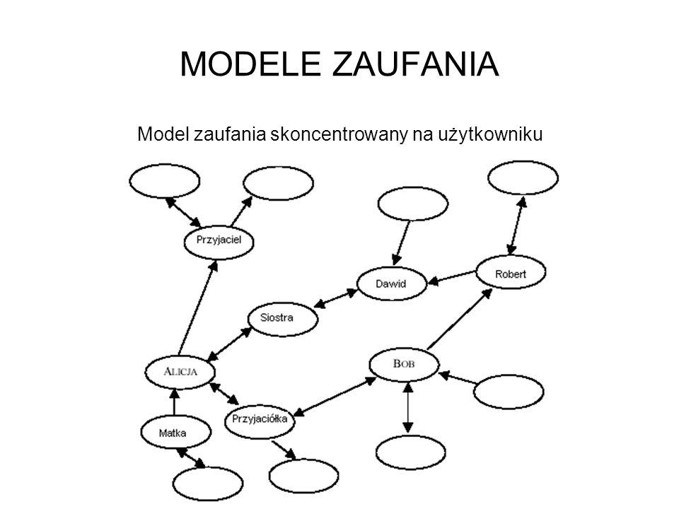 Model zaufania skoncentrowany na użytkowniku
