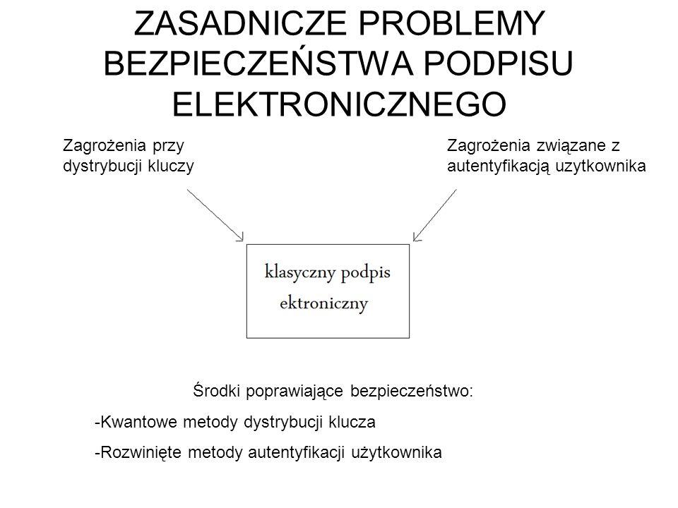 ZASADNICZE PROBLEMY BEZPIECZEŃSTWA PODPISU ELEKTRONICZNEGO