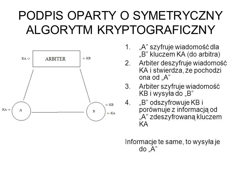 PODPIS OPARTY O SYMETRYCZNY ALGORYTM KRYPTOGRAFICZNY