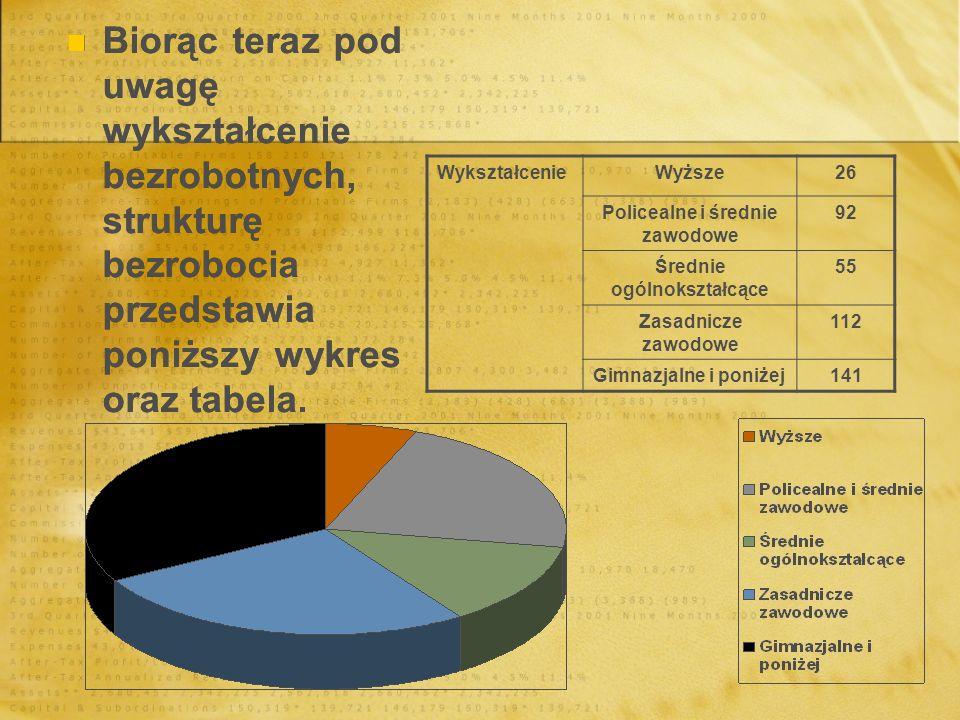 Policealne i średnie zawodowe Średnie ogólnokształcące