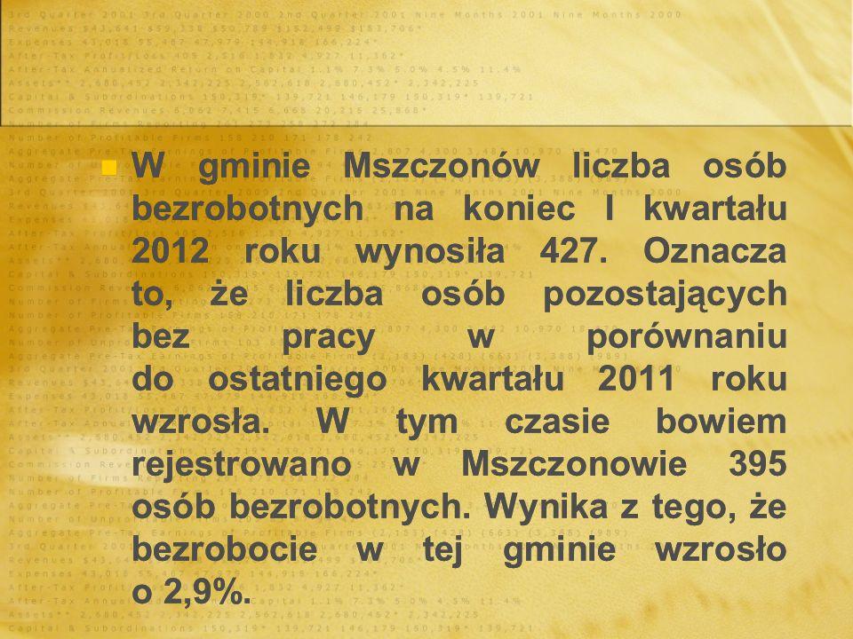 W gminie Mszczonów liczba osób bezrobotnych na koniec I kwartału 2012 roku wynosiła 427.