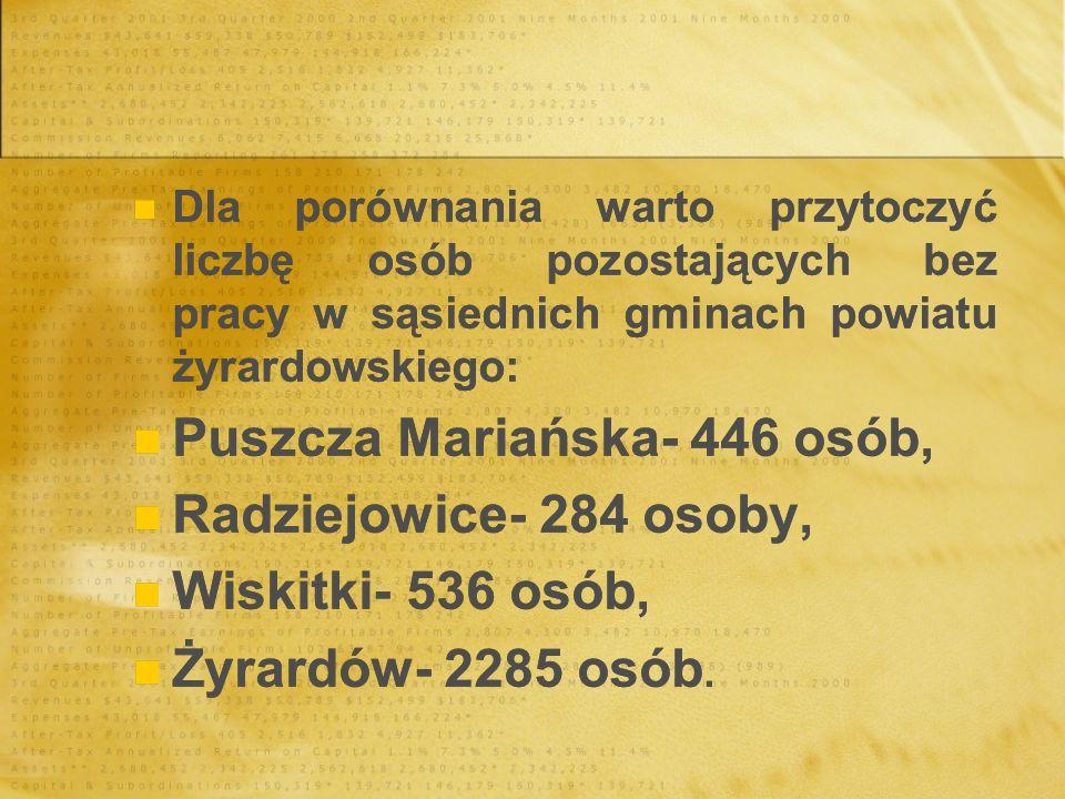 Puszcza Mariańska- 446 osób, Radziejowice- 284 osoby,