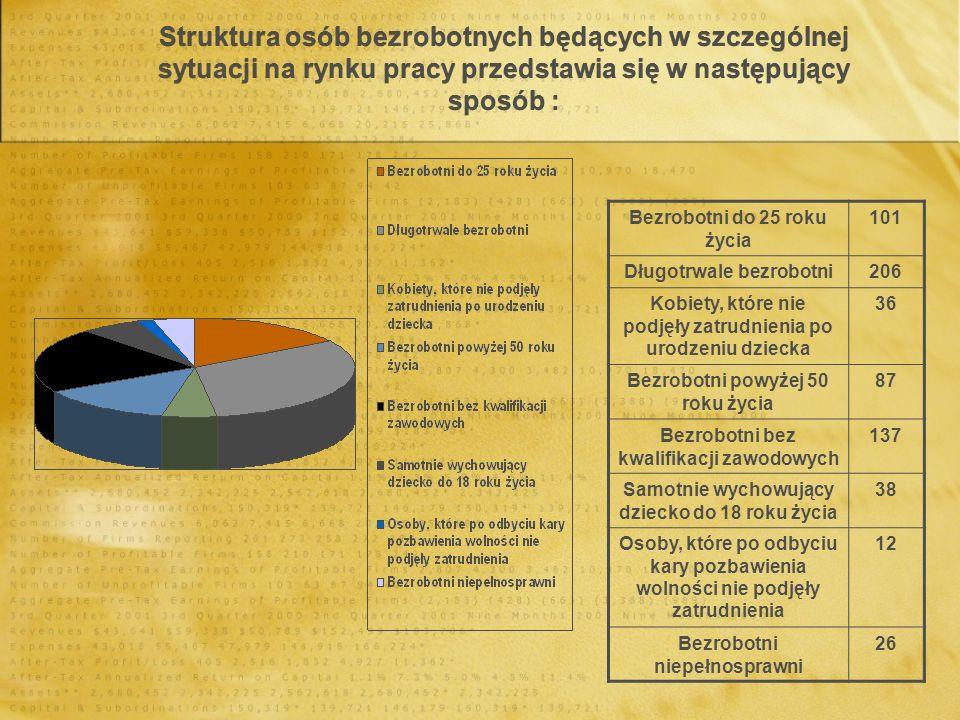 Struktura osób bezrobotnych będących w szczególnej sytuacji na rynku pracy przedstawia się w następujący sposób :