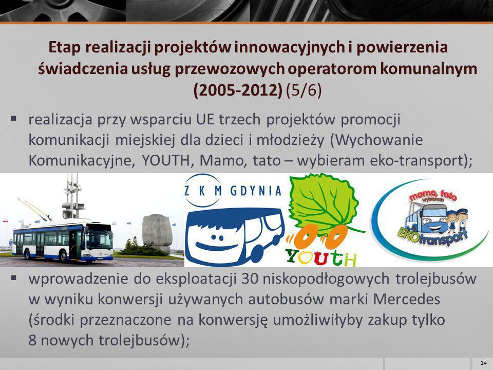 Etap realizacji projektów innowacyjnych i powierzenia świadczenia usług przewozowych operatorom komunalnym (2005-2012) (5/6)