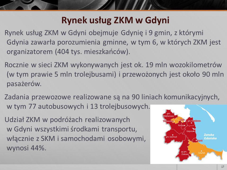 Rynek usług ZKM w Gdyni