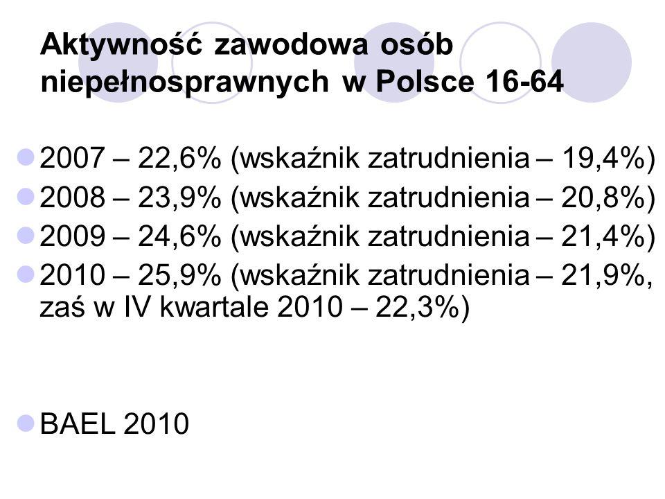 Aktywność zawodowa osób niepełnosprawnych w Polsce 16-64