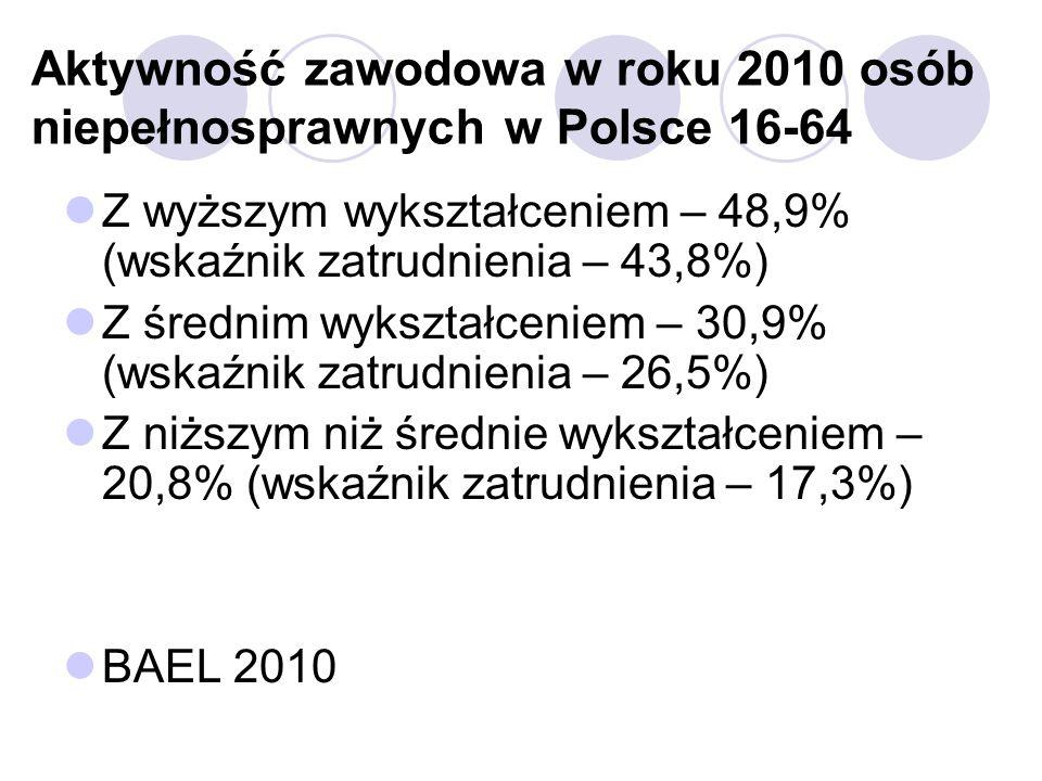 Aktywność zawodowa w roku 2010 osób niepełnosprawnych w Polsce 16-64