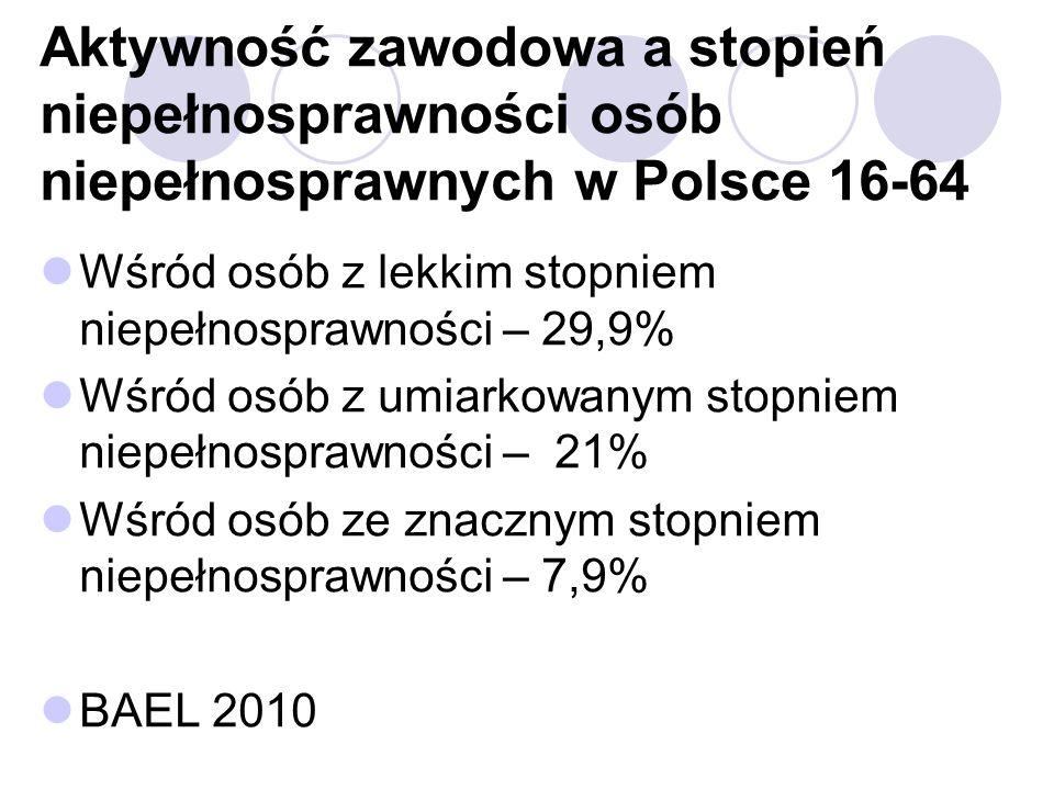Aktywność zawodowa a stopień niepełnosprawności osób niepełnosprawnych w Polsce 16-64