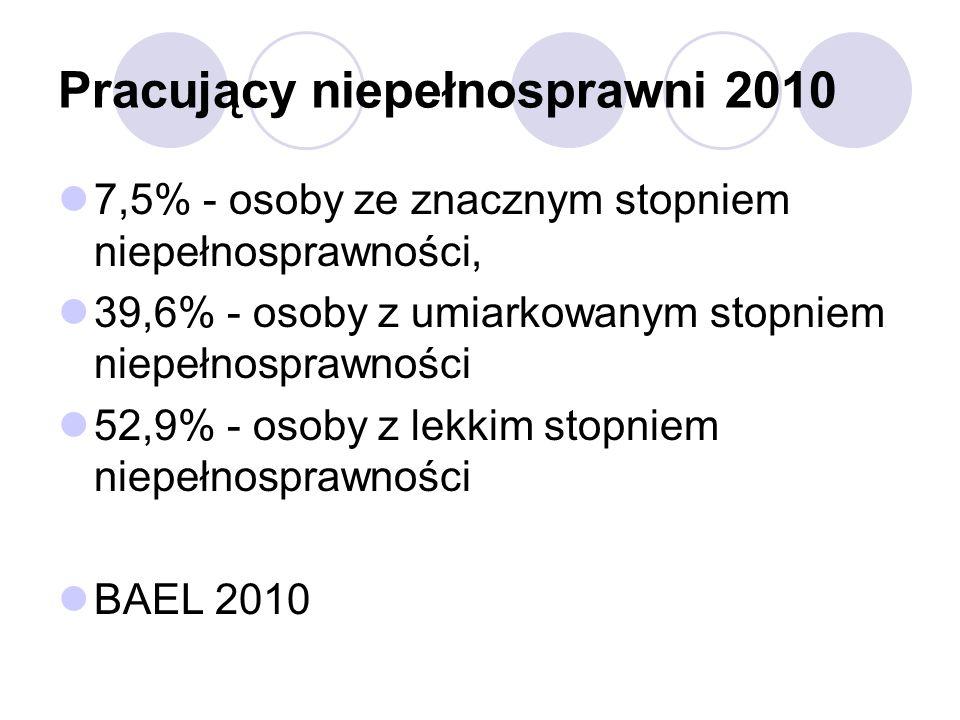 Pracujący niepełnosprawni 2010